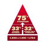 7-Gauge, High-Strength Steel